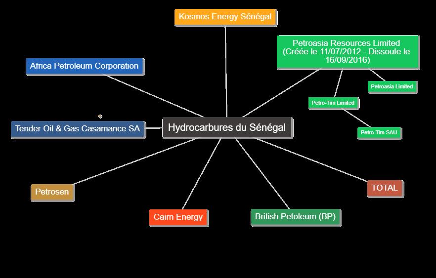 hydros sénégal