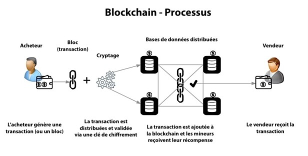 blockchain processus