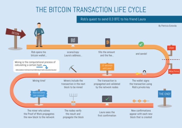transaction lifecycle